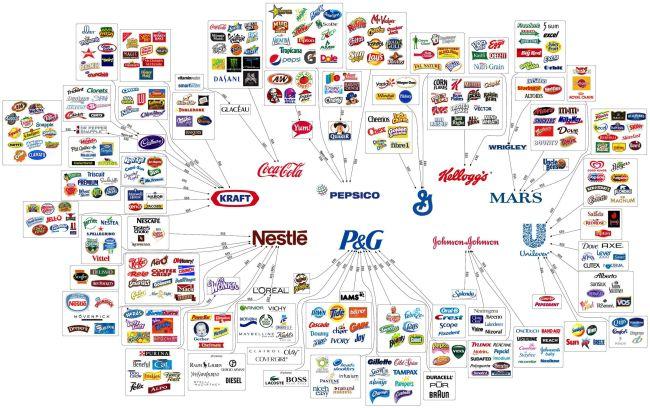 Herrschaft der Unternehmen - Mega-Unternehmen - Riesen Firmen - Mega-Companies - illusion of choice - die Illusion der Wahl