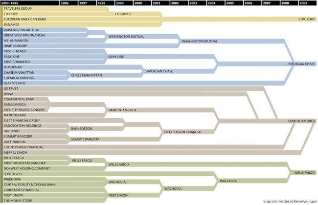 Konsolidierung der Banken - Mega Banken - Zusammenschluss der Banken